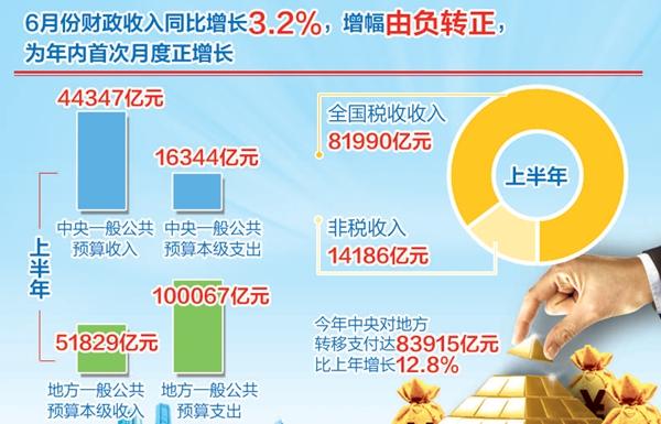 1.6月份全���政收入增幅�D正 年�仁状���F月度正增�L