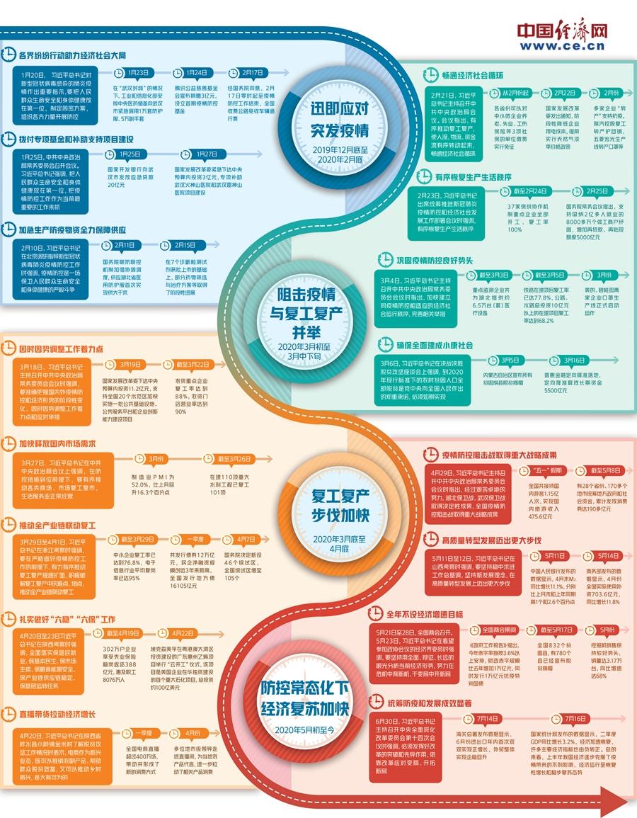 《【恒达app注册】一图读懂中国经济复苏时间轴》
