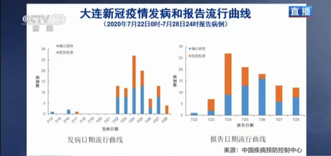 吴尊友:大连疫情与北京无确切关系 基本不会再出现更多病例
