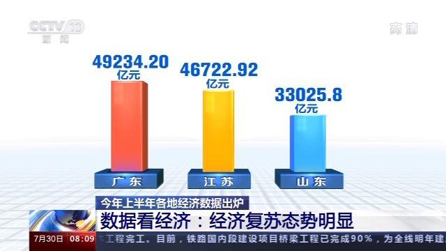 2020年上半年经济数据出炉 看中国经济发生了哪些积极变化?