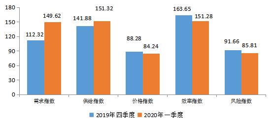 一季度小微企业融资需求与供给双增长