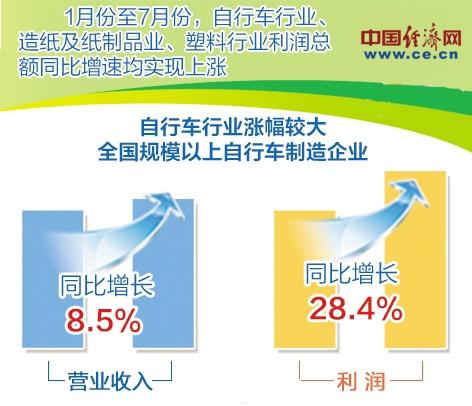 消费品工业产量呈现恢复性增长家电等行业恢复较快
