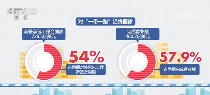 1—8月我国对外承包工程新签合同额高达9469.4亿元 同比增长7.3%