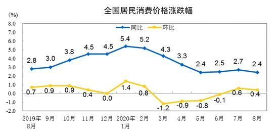 """9月CPI今日公布:CPI同比涨幅或回归""""1时代"""""""