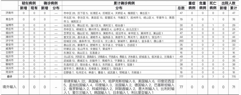 青岛公布新增2例无症状感染者详情
