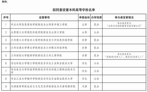 教育部:拟同意33所独立学院转为本科学校