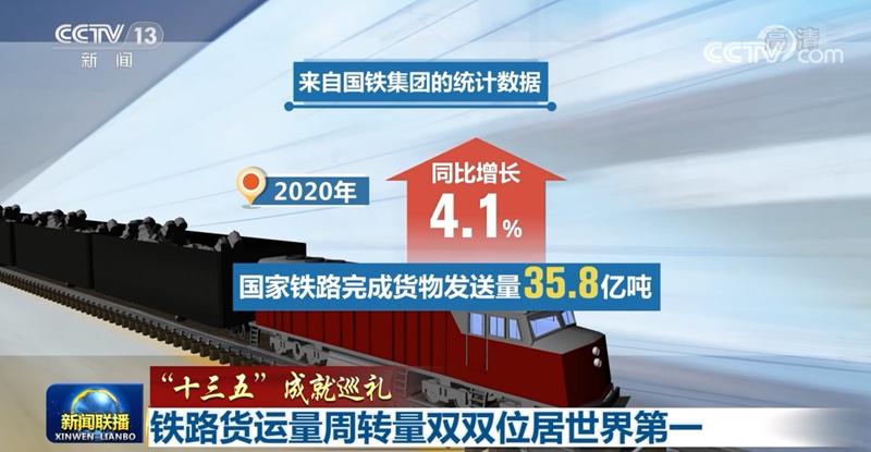 铁路货运量周转量双双位居世界第一 反应经济增长