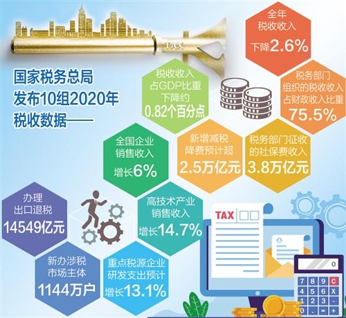 税收大数据展示中国经济活力