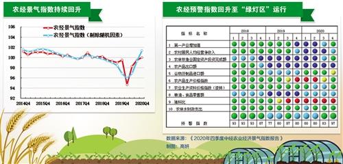 《【恒达注册链接】2020年四季度中经农业经济景气指数报告显示:农业经济增长加快务农收入持续回升》