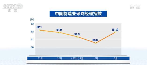 3月份中国公路物流运价指数发布