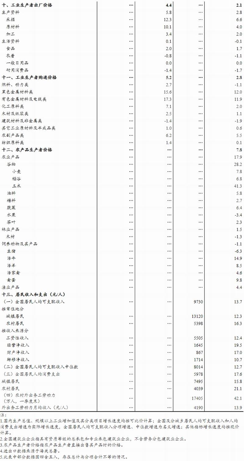 2021年第一季度gdp增长目标_谢逸枫 春天来了 中国一季度GDP增长18.3 创30年世界纪录
