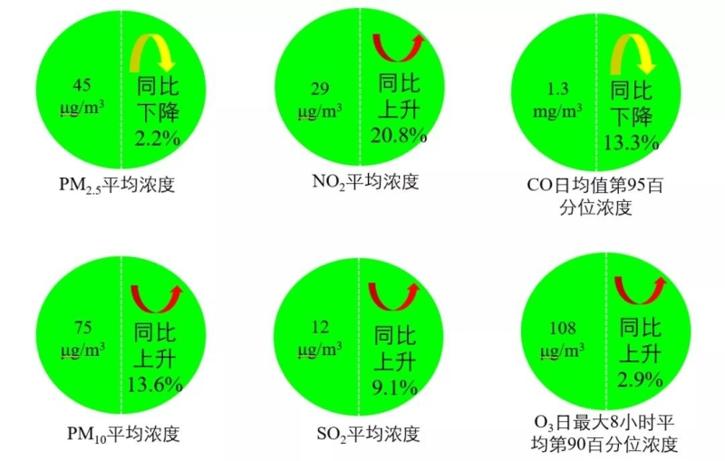 中国一季度空气质量明显下降