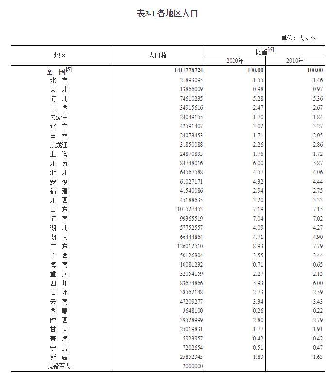 31省份人口版图:东北流失1101万人 广东人口总量和增量最多
