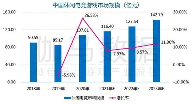 休闲电竞报告:今年市场预计超116亿 2.4亿用户挑战商业模式创新