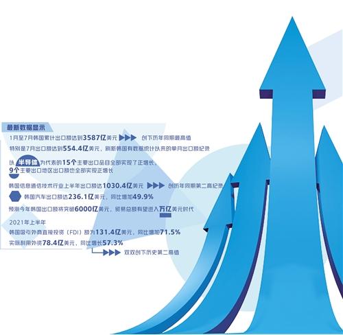 韩国经济gdp_亚开行,今年韩国经济将增长4%!其GDP与我国广东省相比,谁会更...