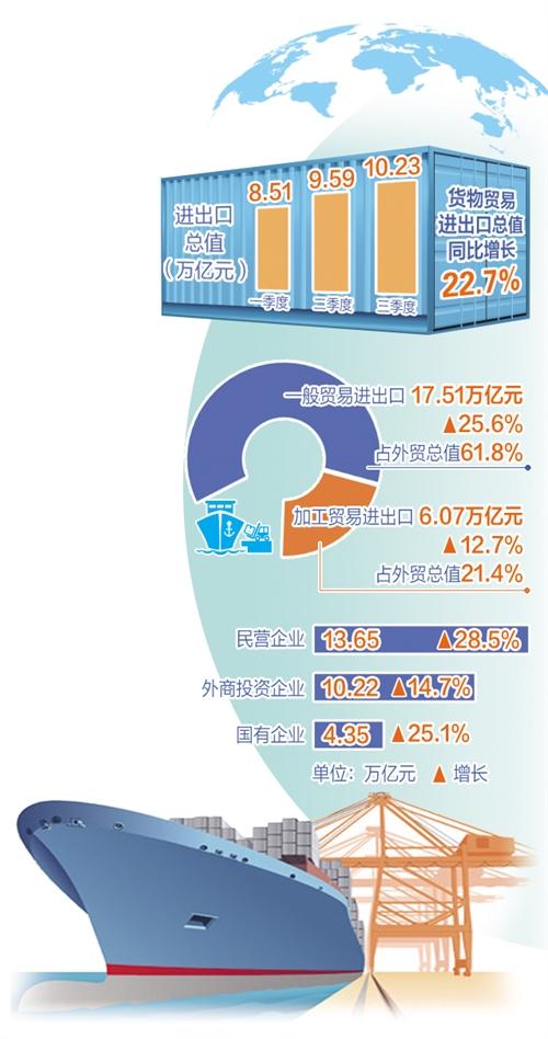 前三季度货物贸易进出口总值同比增长22.7%——外贸量稳质升基础进一步巩固