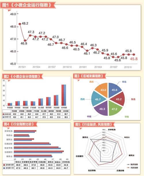 [经济信心]11月小微企业运行指数发布:分项指标6升1平1降
