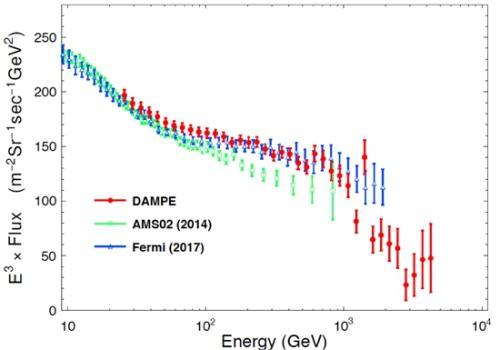 悟空号卫星工作530天得到的高精度宇宙射线电子能谱(红色数据点),以及和美国费米卫星测量结果(蓝点)、丁肇中先生领导的阿尔法磁谱仪的测量结果(绿点)的比较。