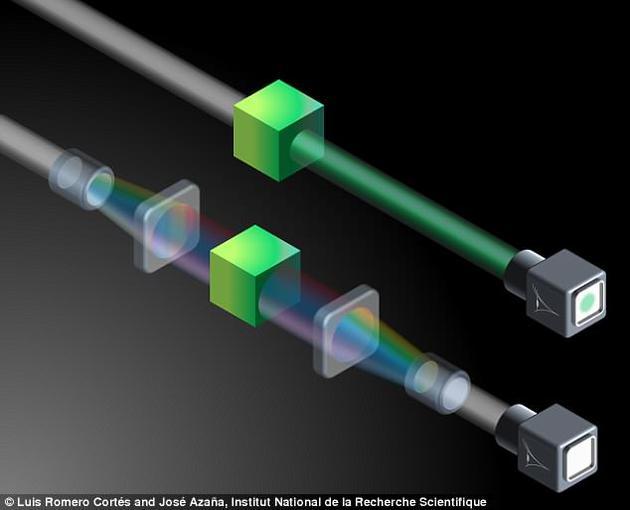 """一旦光线穿过物体,该装置将恢复光线至最初状态,因此人们不会注意到这种""""隐形干扰""""。负责该研究项目的约瑟?阿扎娜(Jose Azana)教授称,我们的工作代表了隐形装置研究领域的一个重大技术突破!"""