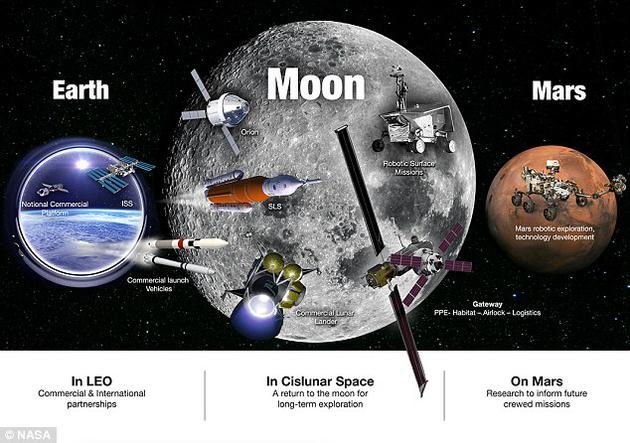NASA计划开展一项新活动 力争让人类重返月球