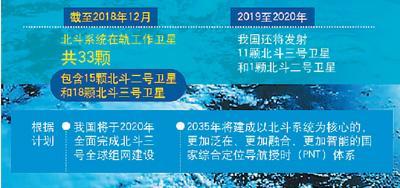 一年发射19星刷新纪录 中国北斗正式迈入全球时代