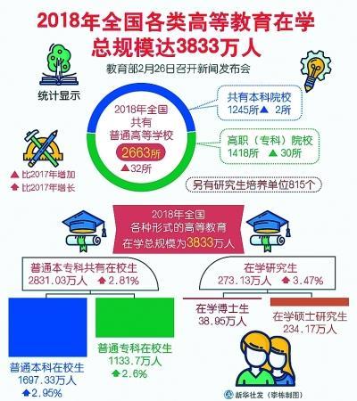 在校生增加500多万人_数据告诉你奋进的中国教育