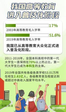 """高等教育普及化_中国更多家庭实现大学生""""零的突破"""""""