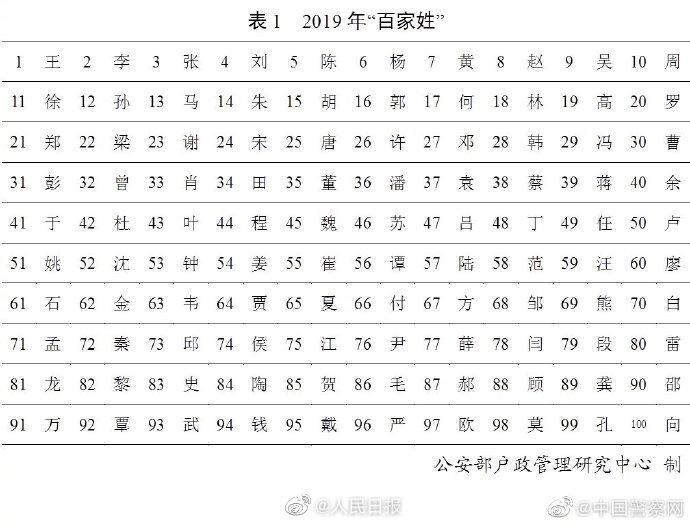 公安部发布2019全国姓名报告 你的姓排第几?