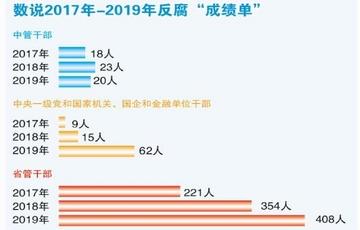 """2019反腐败""""成绩单""""亮眼:查处省管干部数量上升"""