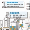 上海自贸区新片区起航 定位更高战略任务更丰富