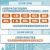 """中国版""""监管沙箱""""来了 10省市开展试点"""
