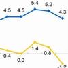 """重回""""4时代""""!3月份CPI同比上涨4.3%"""