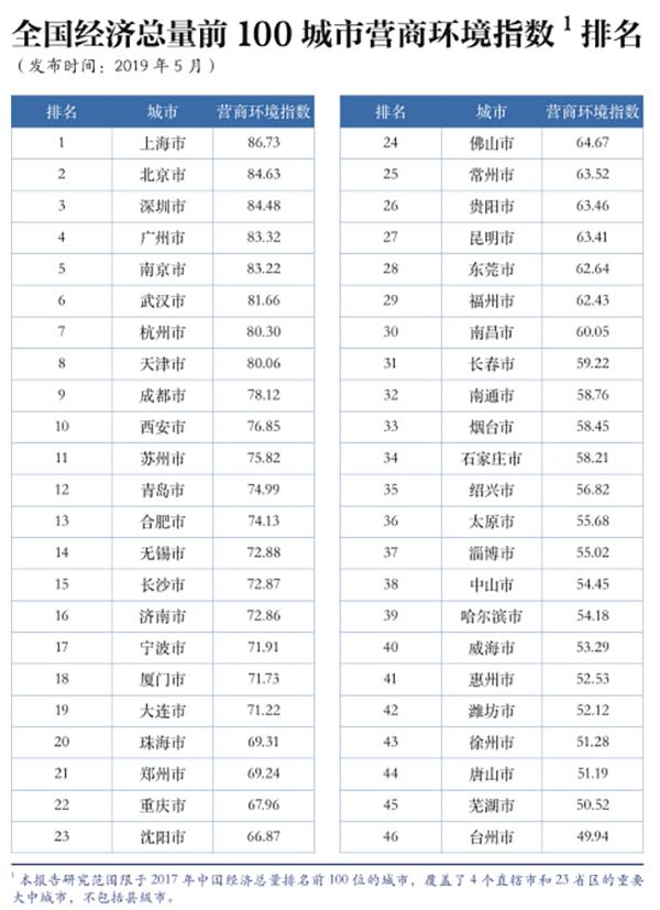 全国经济总量前100城市_2015中国年经济总量