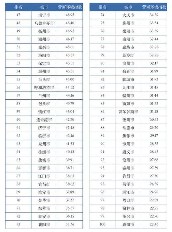 中国的城市经济总量排名_中国全球经济总量排名