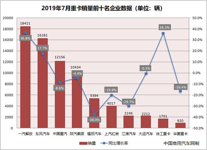 7月重卡销量同比持平 解放夺冠 徐工大幅增长
