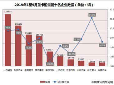 重卡前三季度销售88.9万辆 全年再破百万成定局