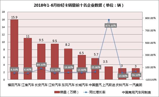 轻卡上半年销量同比增16% 福田两品牌合力获冠