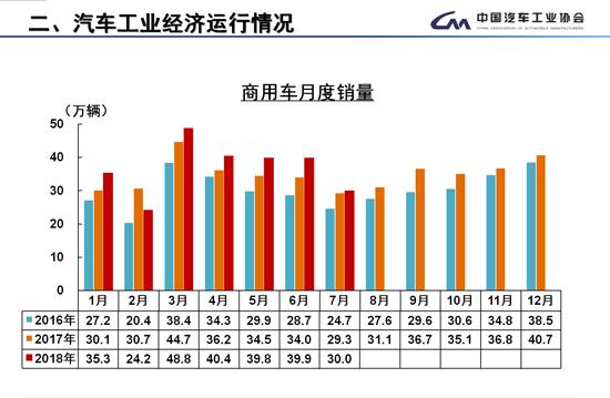 7月商用车销量同比增3.34% 重卡下降17.24%