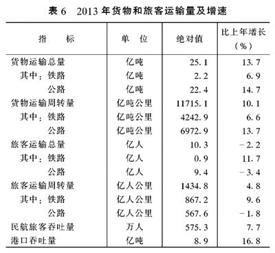 国民经济总量统计与分析
