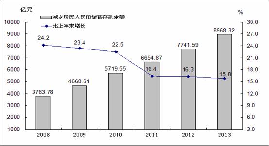 2008盘锦市国民经济与社会发展公报财政税收