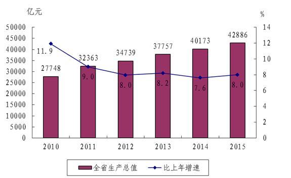 国民产出占gdp多少_深圳去年GDP达19492.60亿 增速9 居广东首位(2)