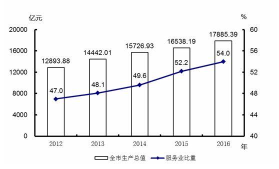 2016年天津市国民经济和社会发展统计公报