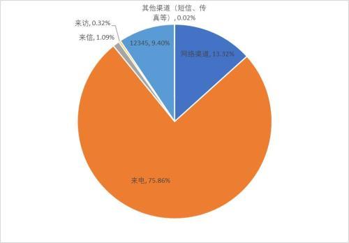 图2:全国12358价格监管平台受理渠道分布
