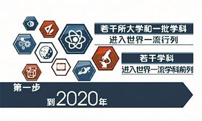 """带你穿越到2020年看看""""双一流""""高校哪儿变了"""