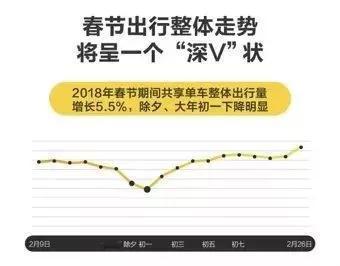 """大数据看出行:春节哪个城市最""""活跃""""?"""