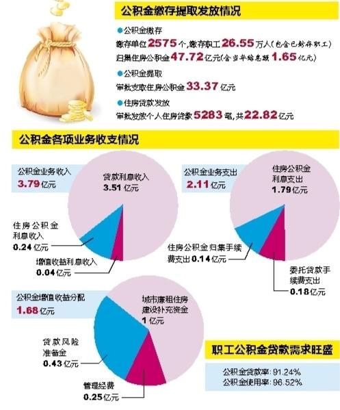 广西缴存职工公积金贷款需求旺盛