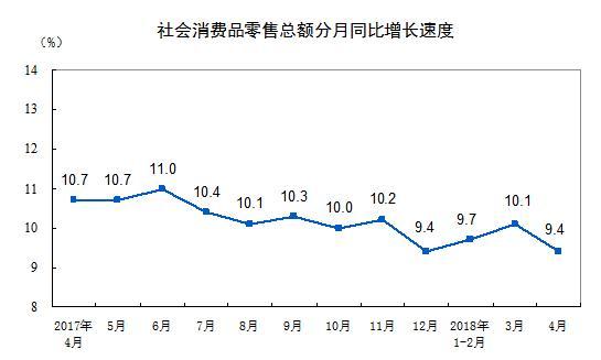 国内社会消费品零售总额28542亿元 同比增9.4%