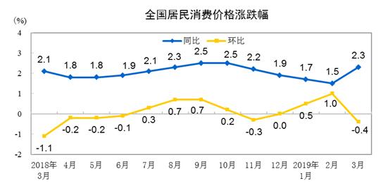 3月CPI同比增长2.3% 居住价格同比上涨2.1%