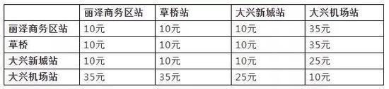 北京大兴国际机场线票价方案今日启用 单程最低10元