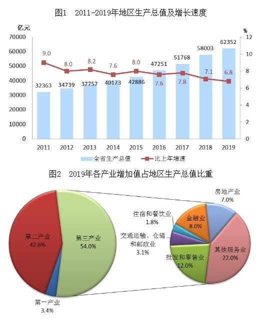 浙江2019经济总量_浙江经济职业技术学院